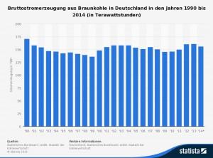 Anteil der Braunkohle an der Stromerzeugung 1990 bis 2014 (Quelle: www.Statista.de/Statistisches Bundesamt; AGEB, Statistik der Kohlenwirtschaft)