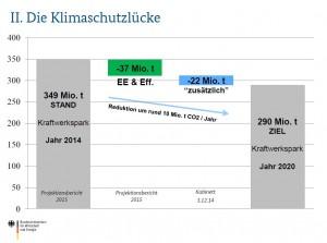 So war es im Juli 2014 geplant: 22 Millionen Tonnen CO2 zusätzliche Einsparung durch Kraftwerkspark (Foto: Screenshot/BMWI)
