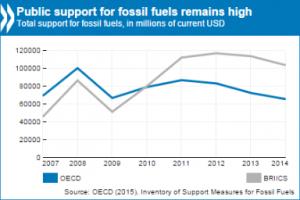 Staatliche Subventionen in OECD und BRICs bleiben hoch (Bild: OECD 2015)
