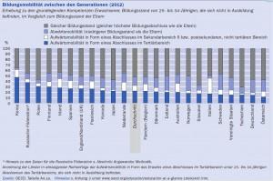 Nur Österreich ist schlechter, wenn es in den Industriestaaten um Aufstieg durch Bildung geht (Screenshot/OECD 2015)